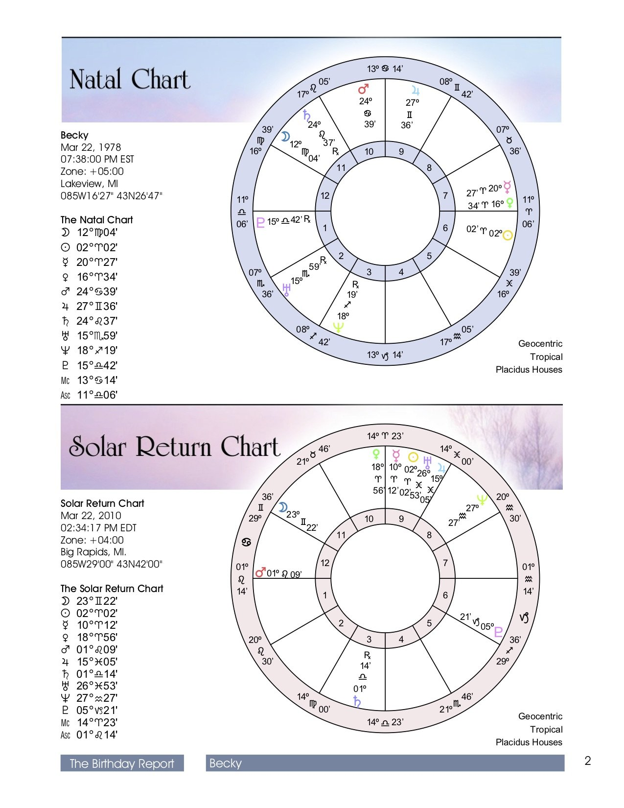 The Astrology Birth Chart Analysis Reading Natal Solar Return Is A Snapshot Of Sun And Planets Positions During Time Your Birthday